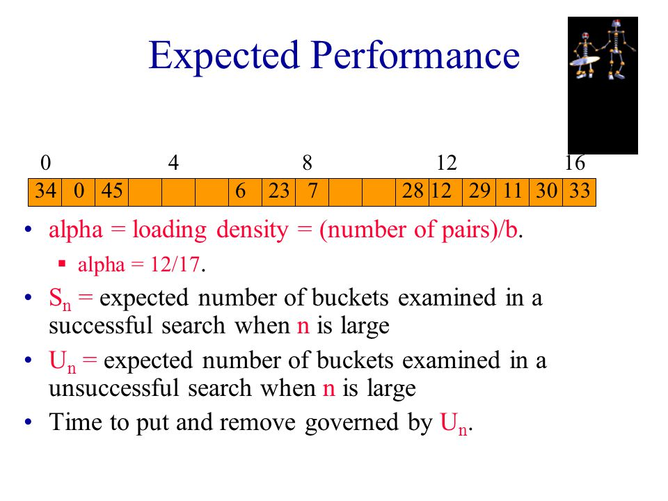 Performance Of Linear Probing Worst-case get/put/remove time is Theta(n), where n is the number of pairs in the table. This happens when all pairs are