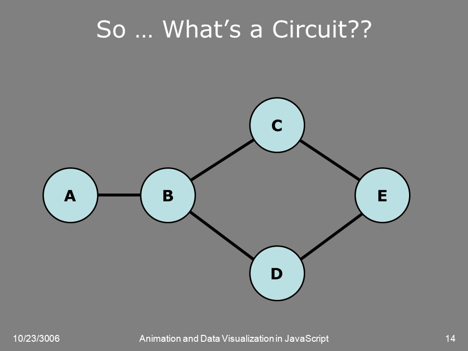 10/23/3006Animation and Data Visualization in JavaScript14 So … What's a Circuit A D E C B