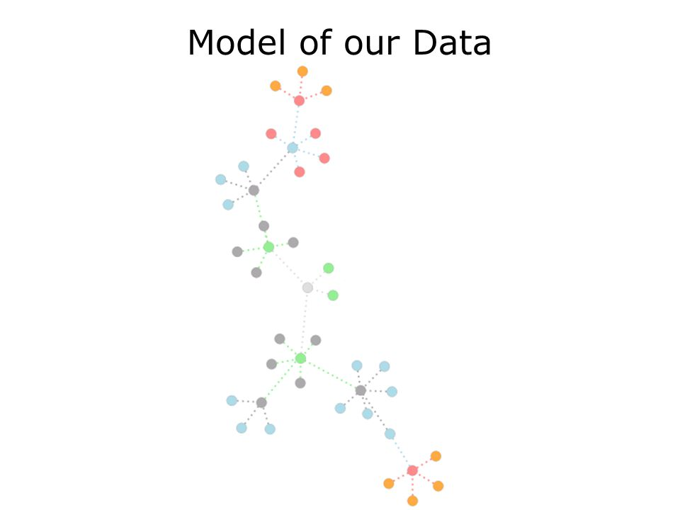 10/23/3006Animation and Data Visualization in JavaScript57 Model of our Data