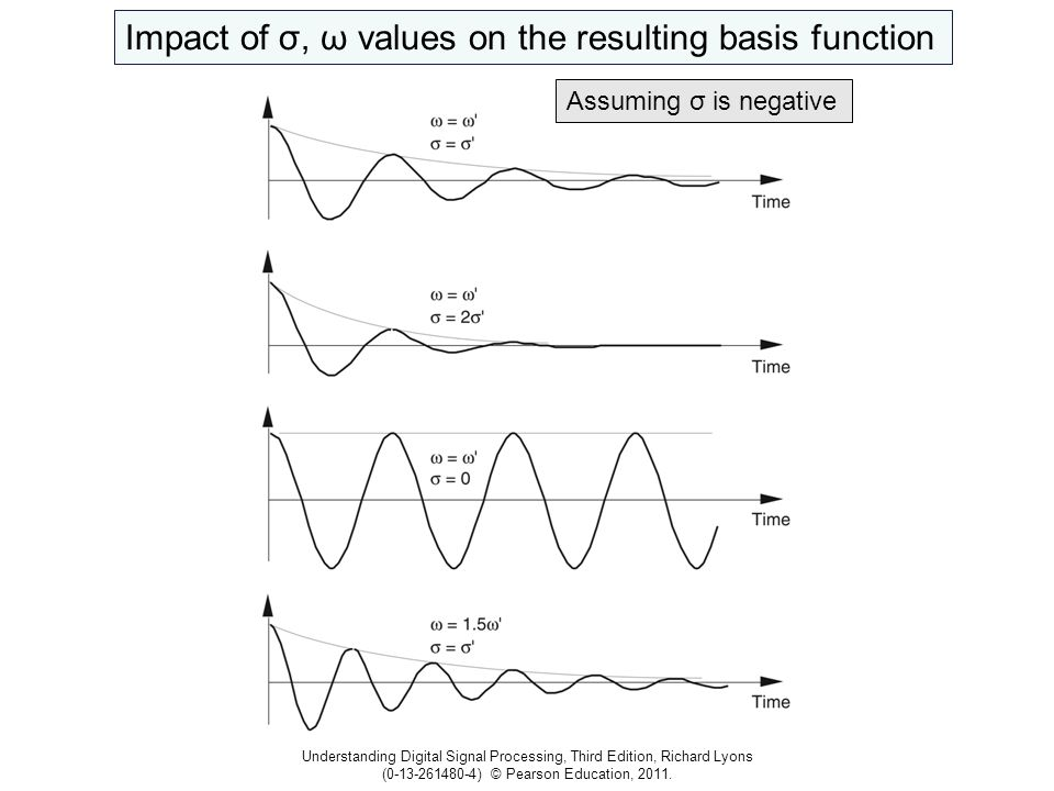 Understanding Digital Signal Processing, Third Edition, Richard Lyons (0-13-261480-4) © Pearson Education, 2011. Impact of σ, ω values on the resultin