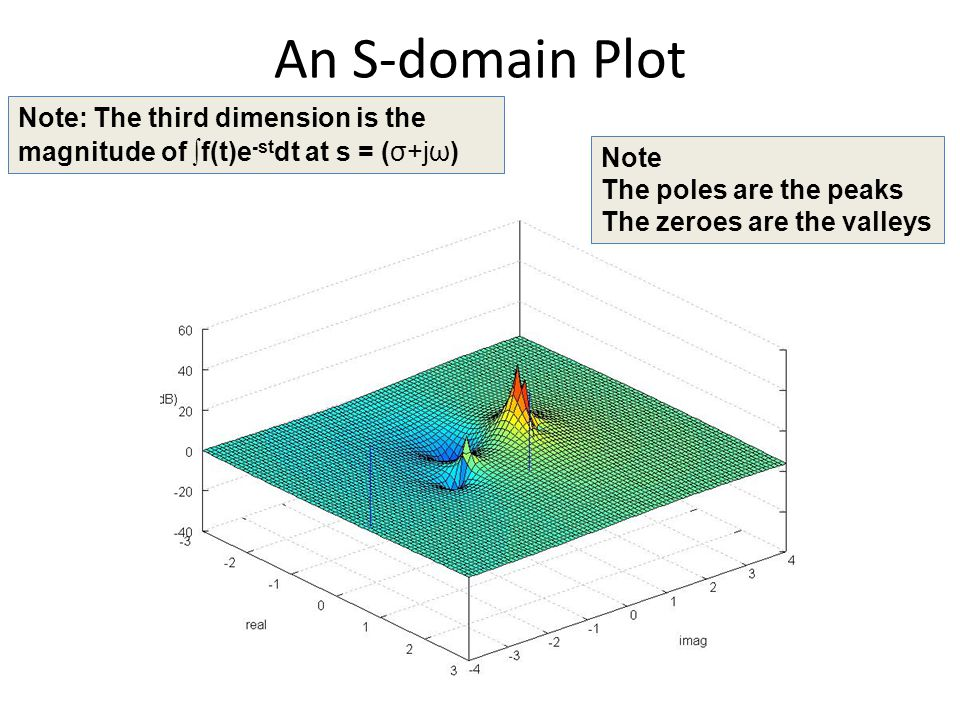 An S-domain Plot Note The poles are the peaks The zeroes are the valleys Note: The third dimension is the magnitude of ∫ f(t)e -st dt at s = (σ+jω)