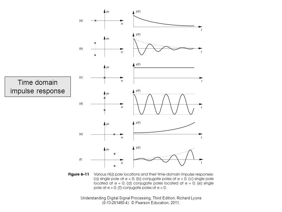 Time domain impulse response