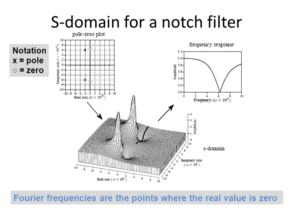 S-domain for a notch filter Fourier frequencies are the points where the real value is zero Notation x = pole ○ = zero