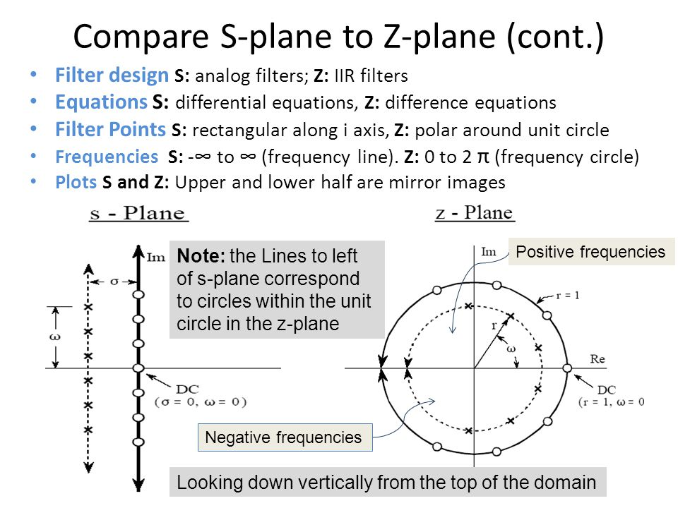 Compare S-plane to Z-plane (cont.) Filter design S: analog filters; Z: IIR filters Equations S: differential equations, Z: difference equations Filter