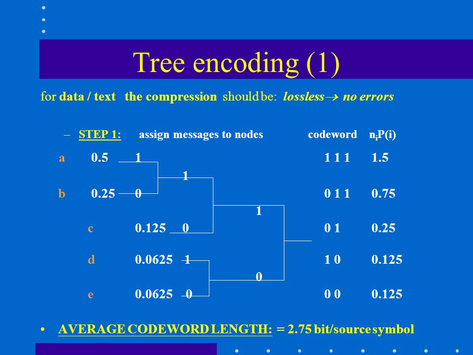 Tree encoding (1) for data / text the compression should be: lossless  no errors –STEP 1: assign messages to nodes codeword n i P(i) a 0.511 1 11.5 1 b 0.2500 1 10.75 1 c0.12500 10.25 d0.0625 1 1 00.125 0 e0.0625 00 00.125 AVERAGE CODEWORD LENGTH: = 2.75 bit/source symbol