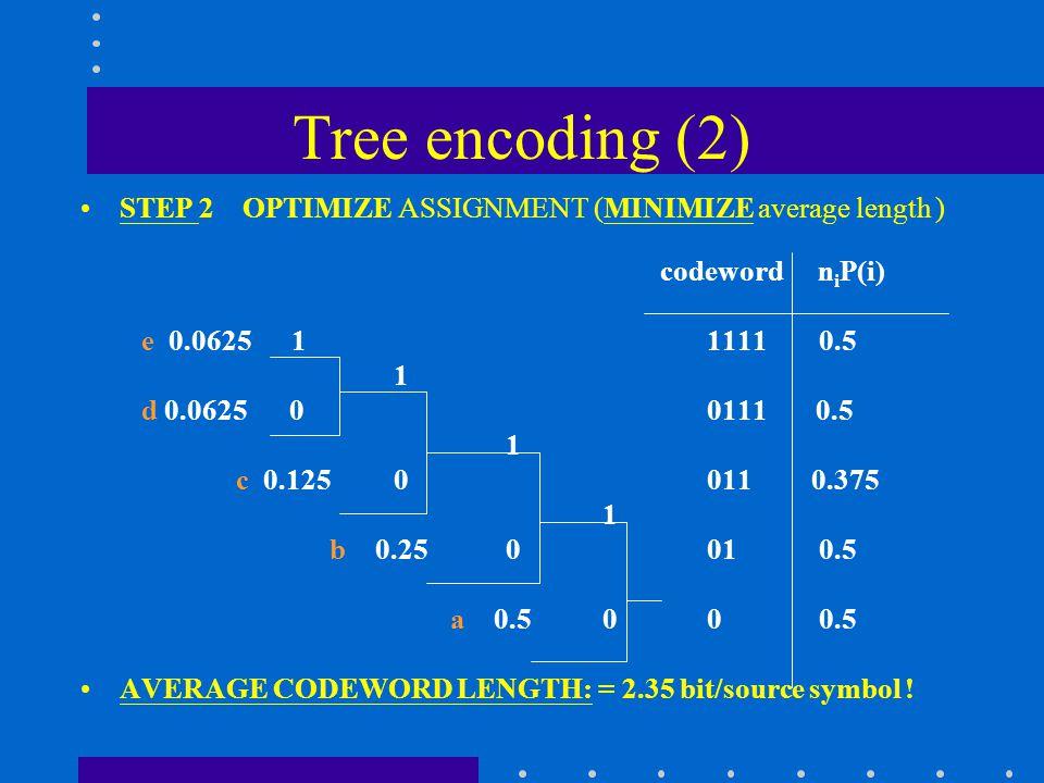 Tree encoding (2) STEP 2 OPTIMIZE ASSIGNMENT (MINIMIZE average length ) codeword n i P(i) e 0.0625 1 1111 0.5 1 d 0.06250 0111 0.5 1 c 0.125 0 011 0.375 1 b 0.25 0 01 0.5 a 0.5 00 0.5 AVERAGE CODEWORD LENGTH: = 2.35 bit/source symbol !