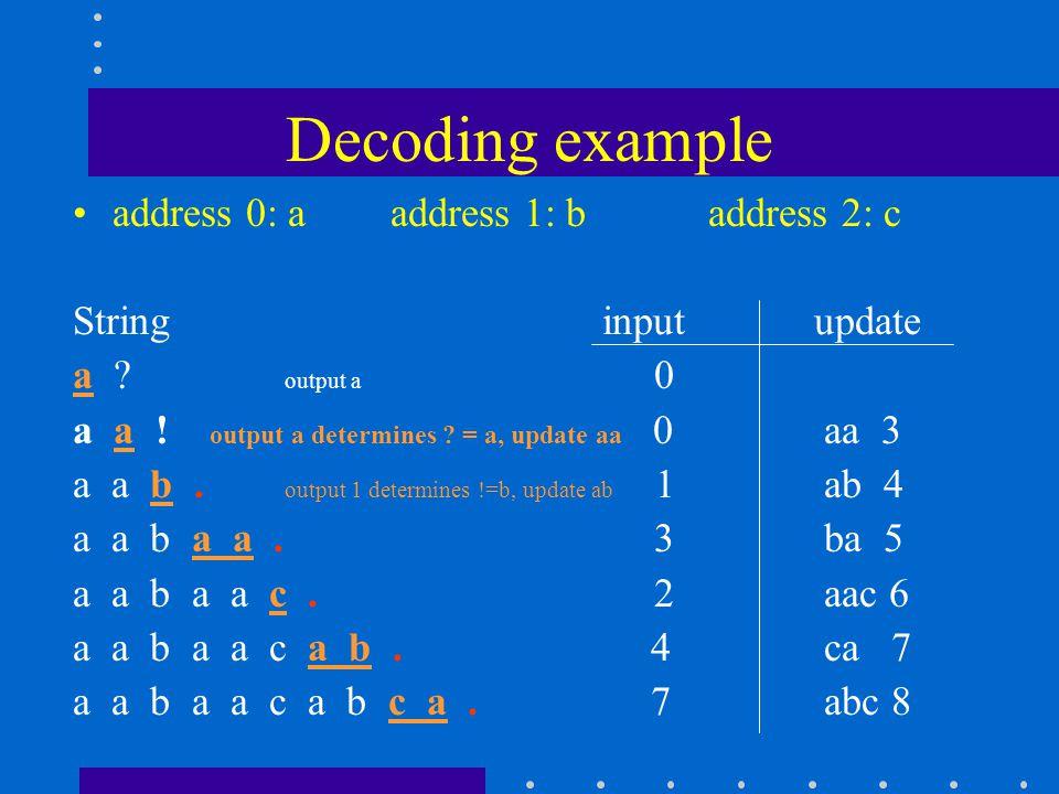 Decoding example address 0: aaddress 1: baddress 2: c Stringinputupdate a .