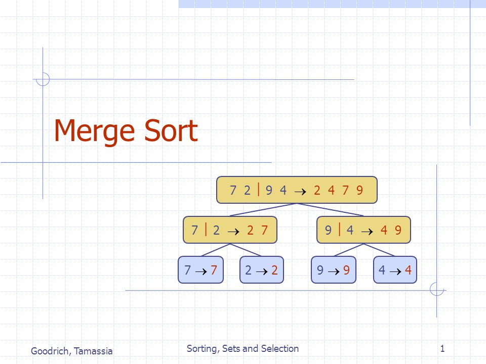 Goodrich, Tamassia Sorting, Sets and Selection1 Merge Sort 7 2  9 4  2 4 7 9 7  2  2 79  4  4 9 7  72  29  94  4