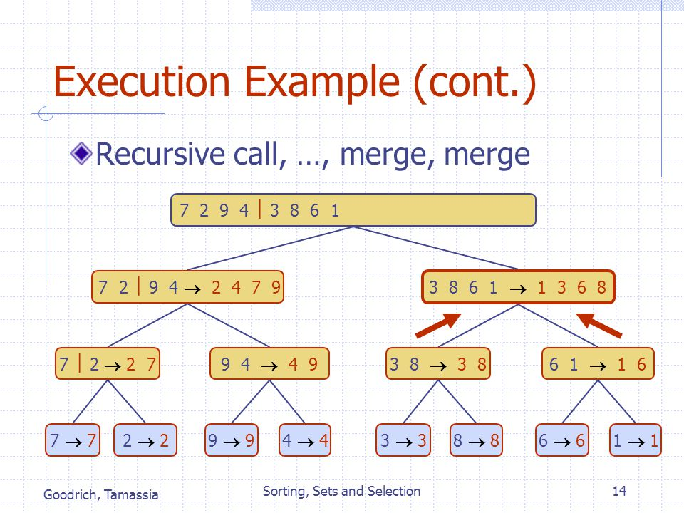 Goodrich, Tamassia Sorting, Sets and Selection14 Execution Example (cont.) Recursive call, …, merge, merge 7 2  9 4  2 4 7 9 3 8 6 1  1 3 6 8 7  2