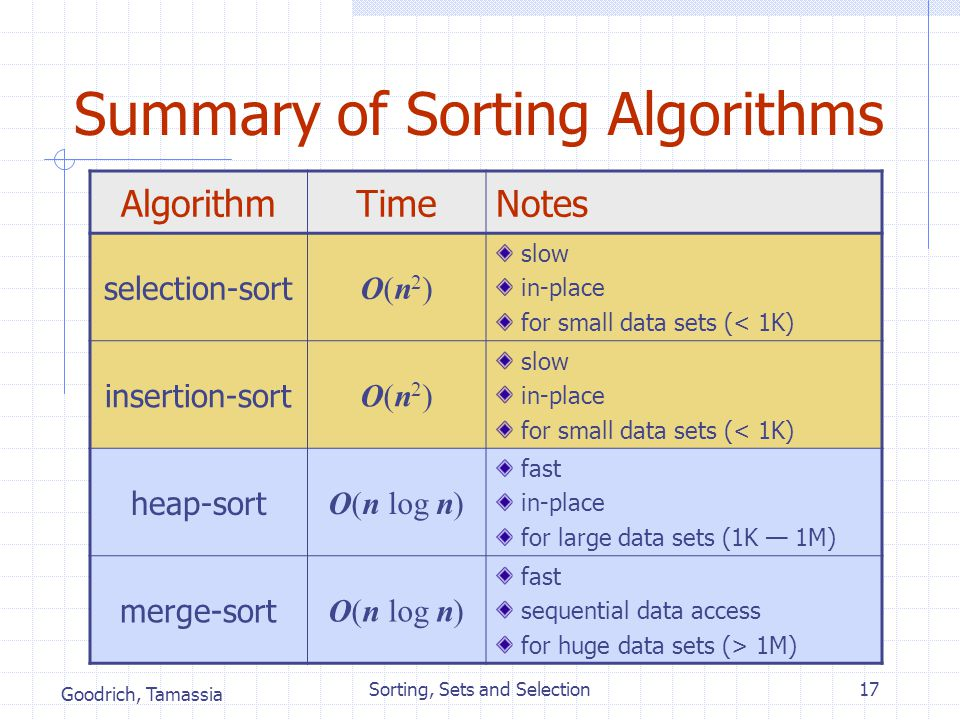 Goodrich, Tamassia Sorting, Sets and Selection17 Summary of Sorting Algorithms AlgorithmTimeNotes selection-sort O(n2)O(n2) slow in-place for small da