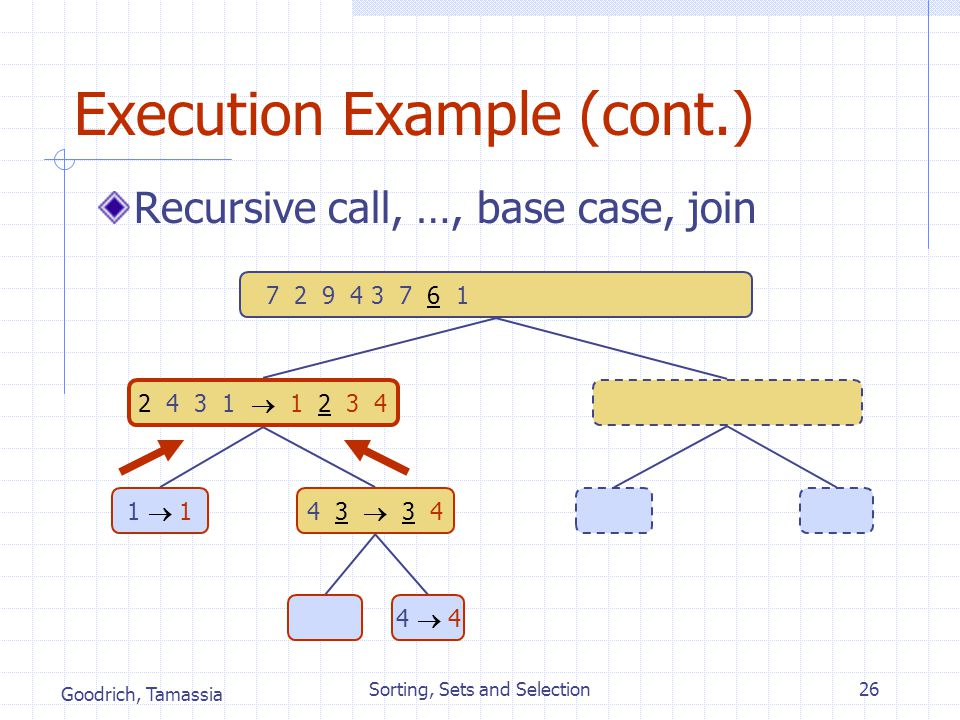 Goodrich, Tamassia Sorting, Sets and Selection26 Execution Example (cont.) Recursive call, …, base case, join 3 8 6 1  1 3 8 6 3  38  8 7 2 9 4 3 7