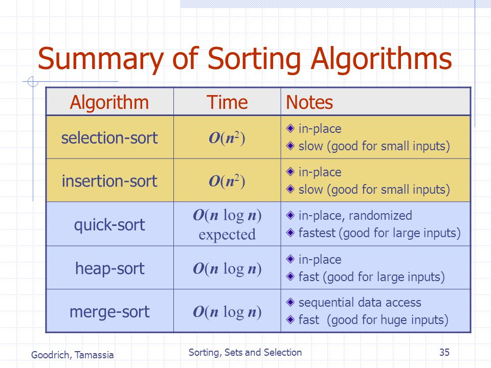 Goodrich, Tamassia Sorting, Sets and Selection35 Summary of Sorting Algorithms AlgorithmTimeNotes selection-sort O(n2)O(n2) in-place slow (good for sm