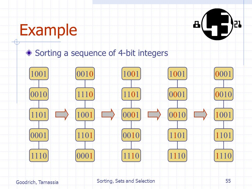 Goodrich, Tamassia Sorting, Sets and Selection55 Example Sorting a sequence of 4-bit integers 1001 0010 1101 0001 1110 0010 1110 1001 1101 0001 1001 1