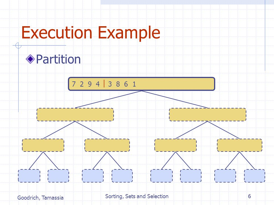 Goodrich, Tamassia Sorting, Sets and Selection6 Execution Example Partition 7 2 9 4  2 4 7 93 8 6 1  1 3 8 67 2  2 79 4  4 93 8  3 86 1  1 67 