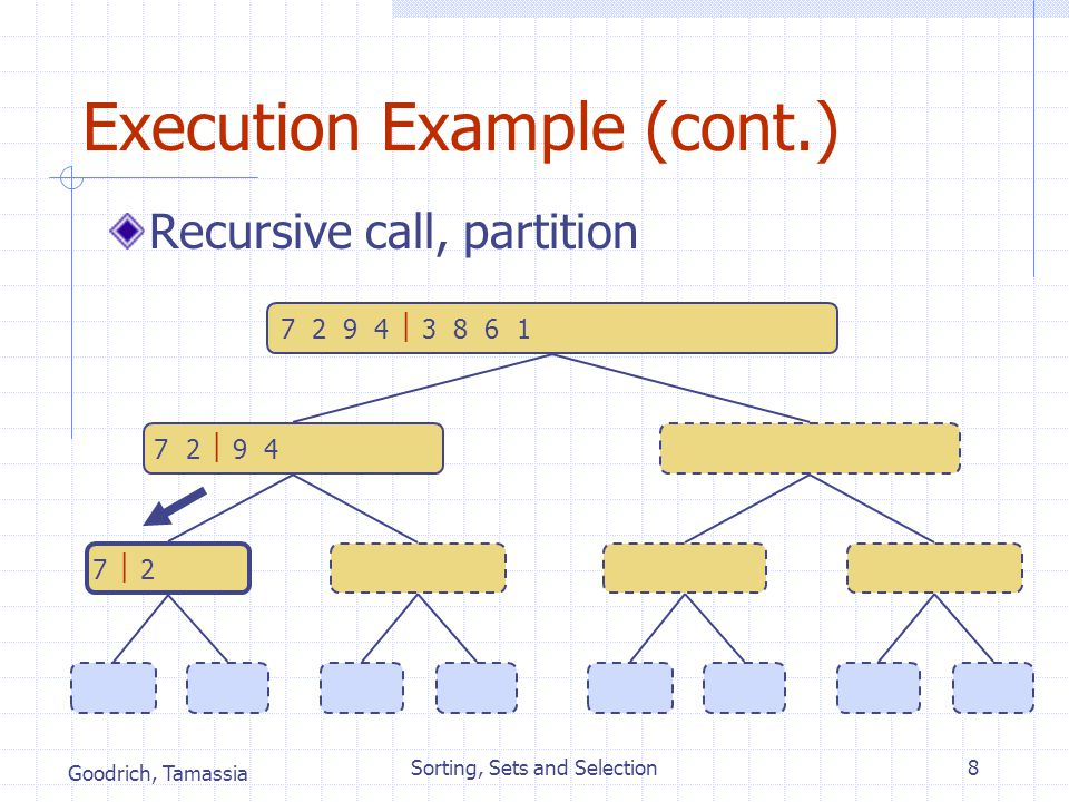 Goodrich, Tamassia Sorting, Sets and Selection8 Execution Example (cont.) Recursive call, partition 7 2  9 4  2 4 7 93 8 6 1  1 3 8 6 7  2  2 7 9