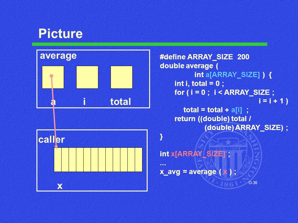 O-30 Picture #define ARRAY_SIZE 200 double average ( int a[ARRAY_SIZE] ) { int i, total = 0 ; for ( i = 0 ; i < ARRAY_SIZE ; i = i + 1 ) total = total