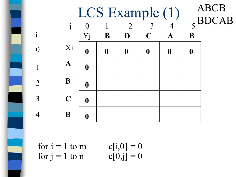 LCS Example (1) j 0 1 2 3 4 5 0 1 2 3 4 i Xi A B C B YjBBACD 0 0 00000 0 0 0 for i = 1 to m c[i,0] = 0 for j = 1 to n c[0,j] = 0 ABCB BDCAB