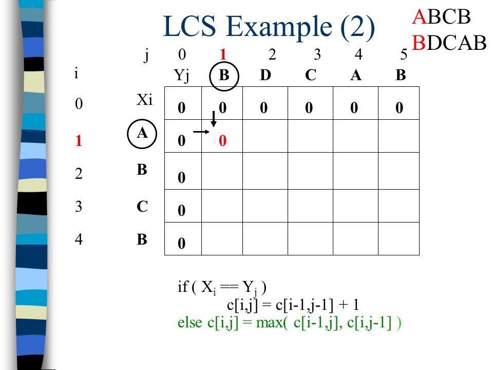 LCS Example (2) j 0 1 2 3 4 5 0 1 2 3 4 i Xi A B C B YjBBACD 0 0 00000 0 0 0 if ( X i == Y j ) c[i,j] = c[i-1,j-1] + 1 else c[i,j] = max( c[i-1,j], c[i,j-1] ) 0 ABCB BDCAB