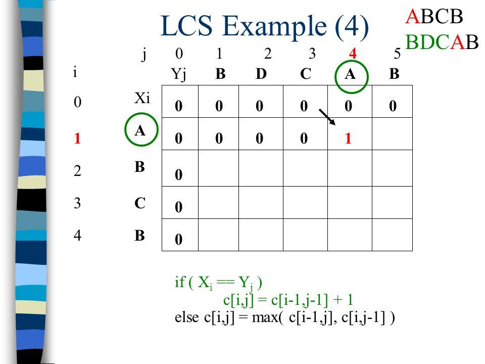 LCS Example (4) j 0 1 2 3 4 5 0 1 2 3 4 i Xi A B C B YjBBACD 0 0 00000 0 0 0 if ( X i == Y j ) c[i,j] = c[i-1,j-1] + 1 else c[i,j] = max( c[i-1,j], c[i,j-1] ) 0001 ABCB BDCAB