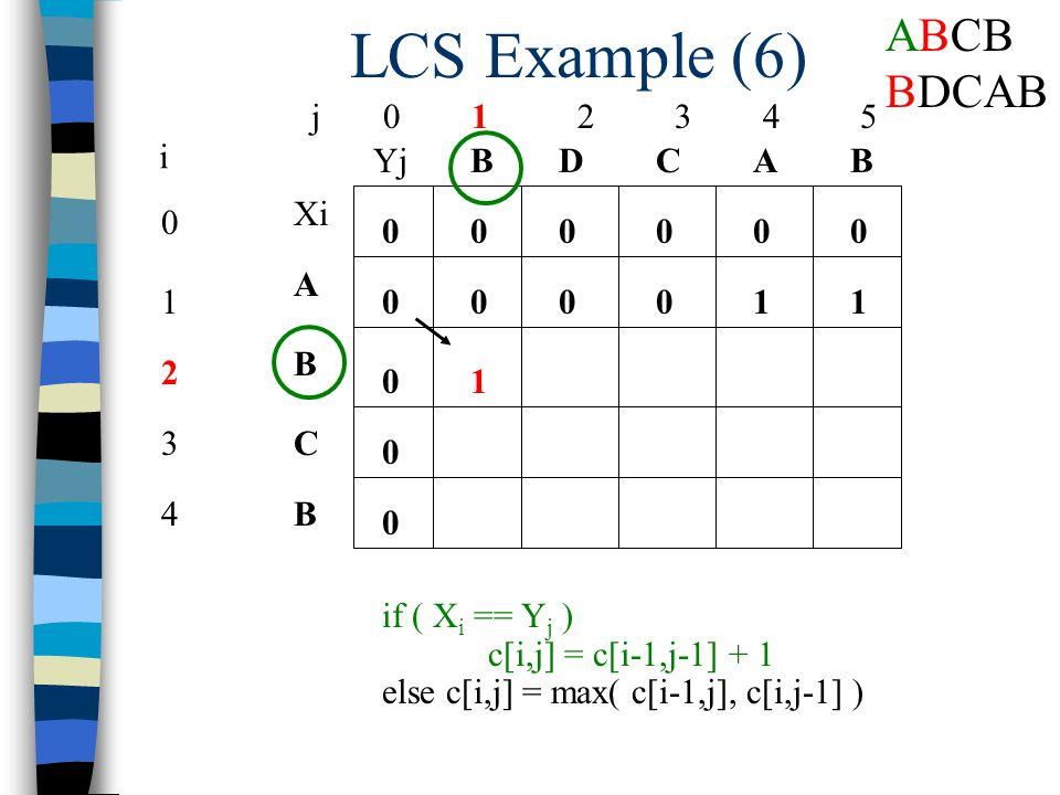 LCS Example (6) j 0 1 2 3 4 5 0 1 2 3 4 i Xi A B C B YjBBACD 0 0 00000 0 0 0 if ( X i == Y j ) c[i,j] = c[i-1,j-1] + 1 else c[i,j] = max( c[i-1,j], c[i,j-1] ) 00101 1 ABCB BDCAB