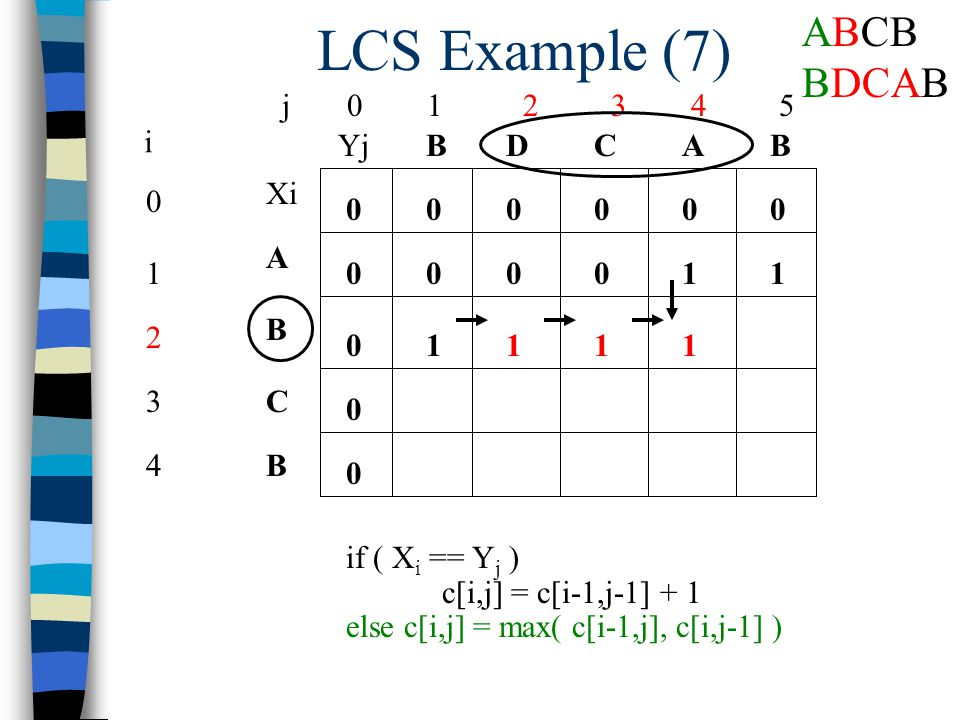 LCS Example (7) j 0 1 2 3 4 5 0 1 2 3 4 i Xi A B C B YjBBACD 0 0 00000 0 0 0 if ( X i == Y j ) c[i,j] = c[i-1,j-1] + 1 else c[i,j] = max( c[i-1,j], c[i,j-1] ) 10001 1111 ABCB BDCAB