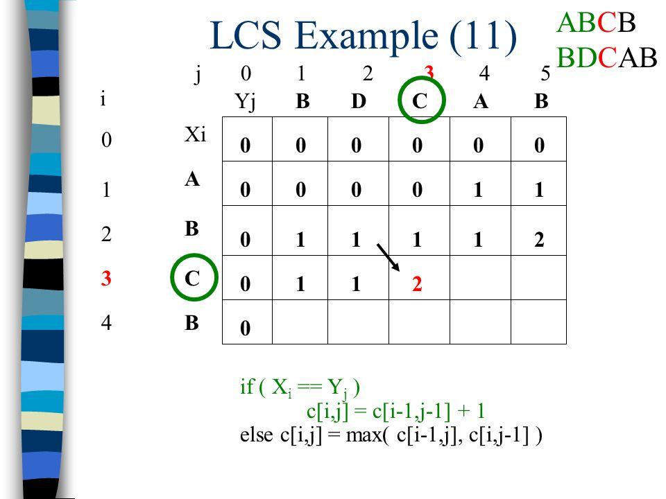 LCS Example (11) j 0 1 2 3 4 5 0 1 2 3 4 i Xi A B C B YjBBACD 0 0 00000 0 0 0 if ( X i == Y j ) c[i,j] = c[i-1,j-1] + 1 else c[i,j] = max( c[i-1,j], c[i,j-1] ) 10001 12111 112 ABCB BDCAB