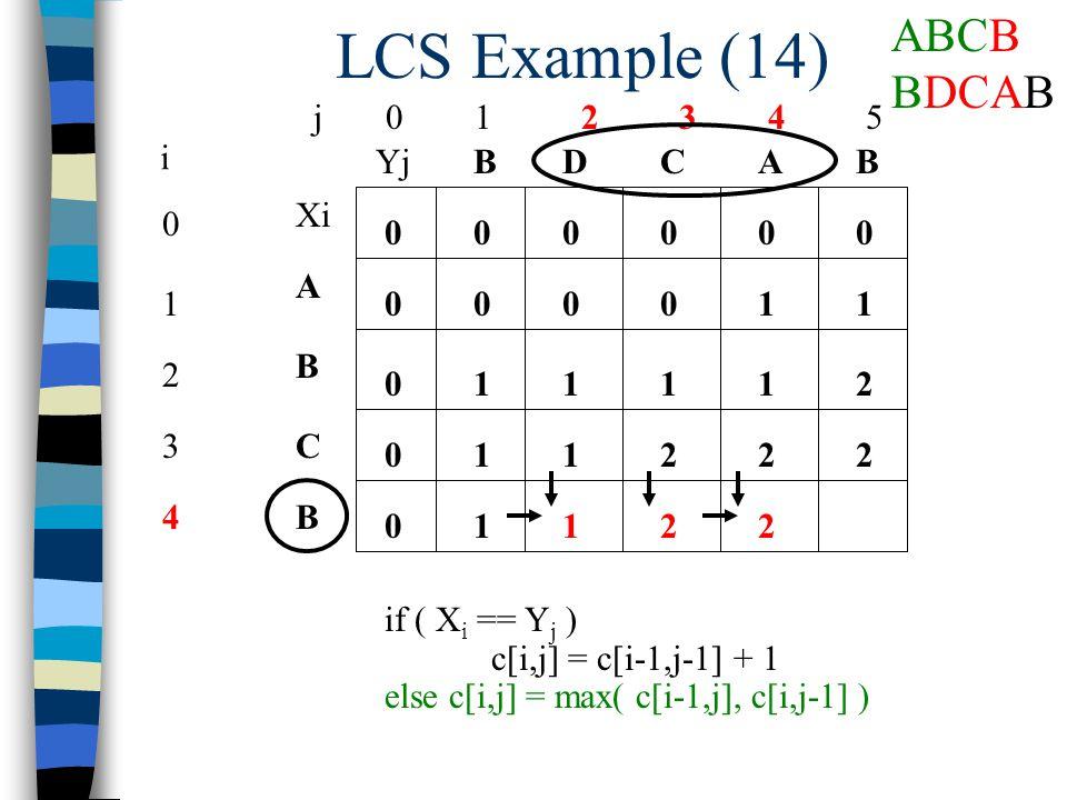 LCS Example (14) j 0 1 2 3 4 5 0 1 2 3 4 i Xi A B C B YjBBACD 0 0 00000 0 0 0 if ( X i == Y j ) c[i,j] = c[i-1,j-1] + 1 else c[i,j] = max( c[i-1,j], c[i,j-1] ) 10001 1211 112 1 22 1122 ABCB BDCAB