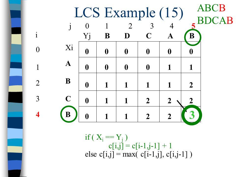 LCS Example (15) j 0 1 2 3 4 5 0 1 2 3 4 i Xi A B C B YjBBACD 0 0 00000 0 0 0 if ( X i == Y j ) c[i,j] = c[i-1,j-1] + 1 else c[i,j] = max( c[i-1,j], c[i,j-1] ) 10001 1211 112 1 22 1122 3 ABCB BDCAB