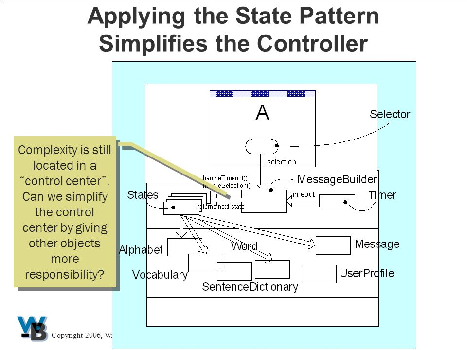 21 Copyright 2006, Wirfs-Brock Associates, Inc.The Art of Telling Your Design Story Applying the State Pattern Simplifies the Controller Complexity is still located in a control center .