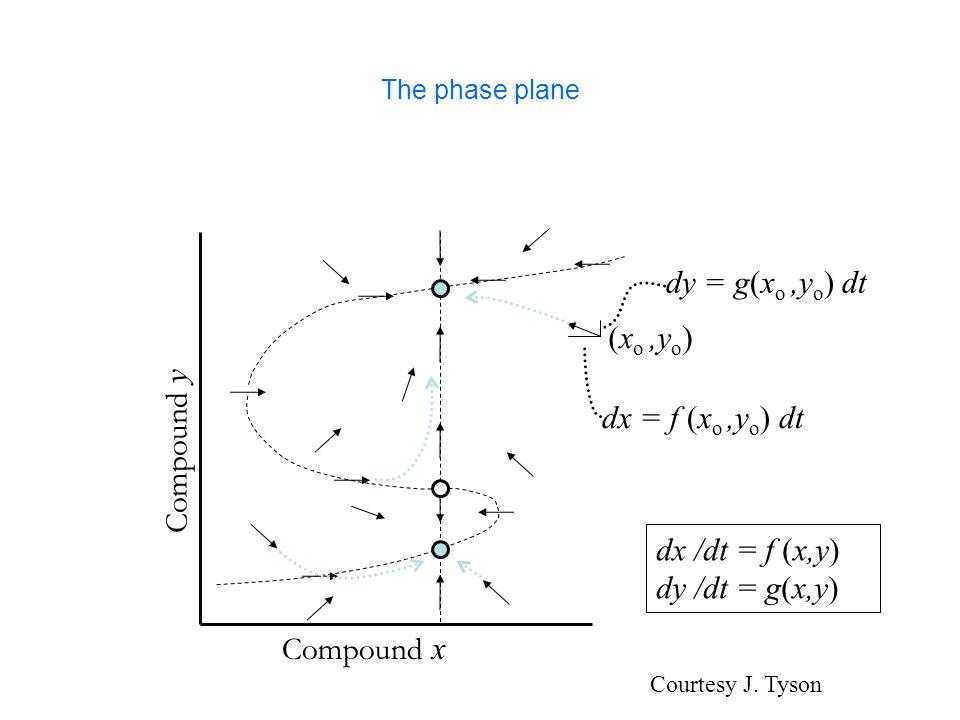 Sequential polynomial systems k = F 3 = {0, 1, 2}, n = 3 f 1 = x 1 x 2 2 +x 3 f 2 = x 2 +x 3 f 3 = x 1 2 +x 2 2 σ = (2 3 1) update schedule: First update f 2.