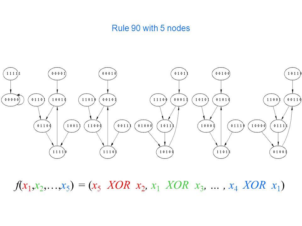 Rule 90 with 5 nodes f(x 1,x 2,…,x 5 ) = (x 5 XOR x 2, x 1 XOR x 3, …, x 4 XOR x 1 )