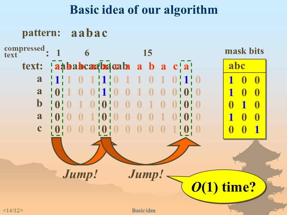 Property of SA approach Properties of Shift-And approach  Simple, but very fast when a pattern length m is not greater than the word length of typical computers (32 or 64).