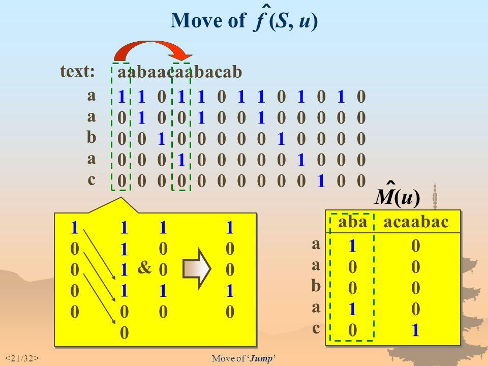 Detail of 'Jump' f (S, a) :  ((S  1) ∪ {1}) ∩ M(a) M(a) :  { 1  i  m | Pattern[i] = a } for a ∈ Σ, u ∈ Σ *, and S ∈ {1, ・・・, m}, f (S, u) = ((S  |u|) ∪ {1, ・・・, |u|}) ∩ M(u) ^^ O(1) Detail of 'Jump' :  M(u) :  f( {1, ・・・, m}, u ) ^ ^ ^ ^ define recursively f (S,ε) :  S f (S,ε) :  S f (S, ua) :  f ( f (S, u), a) f (S, ua) :  f ( f (S, u), a) ^ ^^
