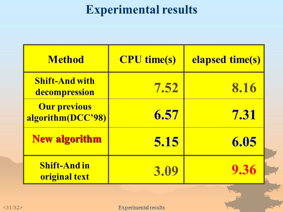 Experimental results uncompressed text Shift-And CPU time + File I/O time 1.3 times faster.
