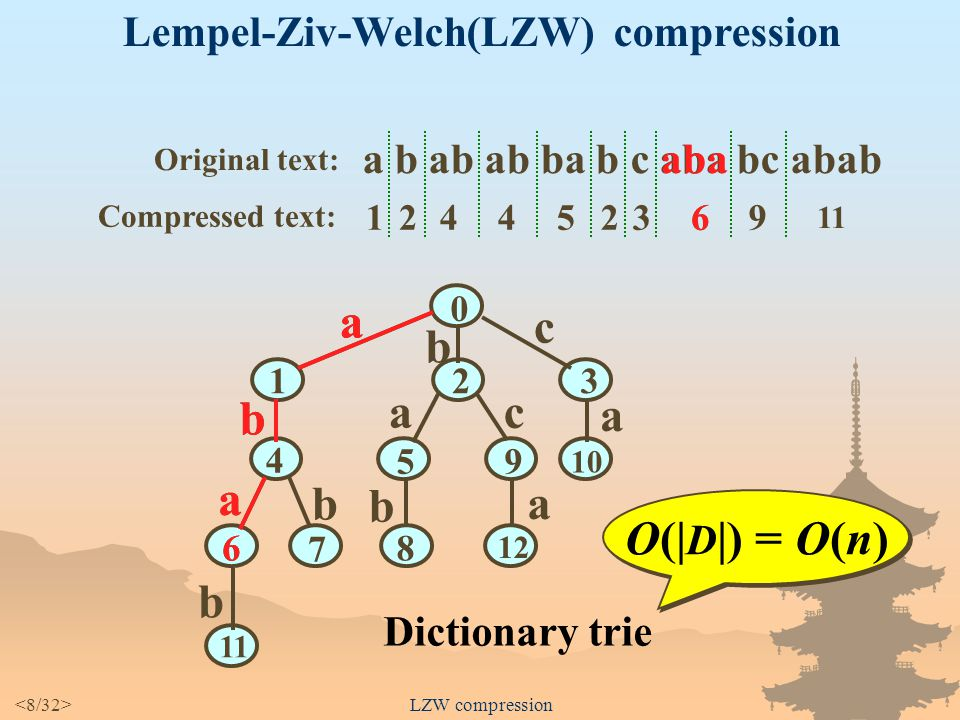 Lempel-Ziv-Welch Compression how to compress and decompress
