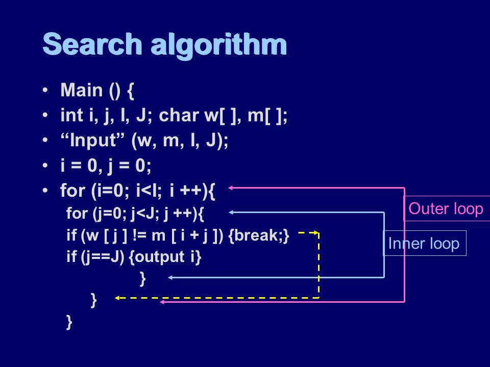 Search algorithm Main () { int i, j, I, J; char w[ ], m[ ]; Input (w, m, I, J); i = 0, j = 0; for (i=0; i<I; i ++){ for (j=0; j<J; j ++){ if (w [ j ] != m [ i + j ]) {break;} if (j==J) {output i} } Main () { int i, j, I, J; char w[ ], m[ ]; Input (w, m, I, J); i = 0, j = 0; for (i=0; i<I; i ++){ for (j=0; j<J; j ++){ if (w [ j ] != m [ i + j ]) {break;} if (j==J) {output i} } Outer loop Inner loop
