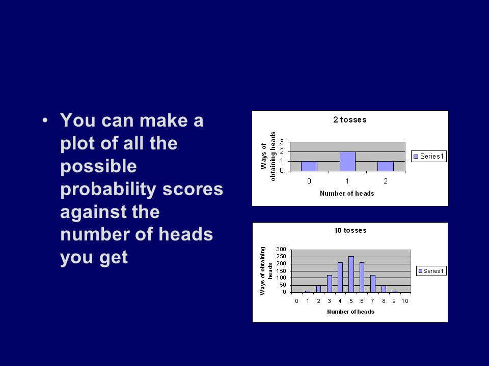 You can make a plot of all the possible probability scores against the number of heads you get