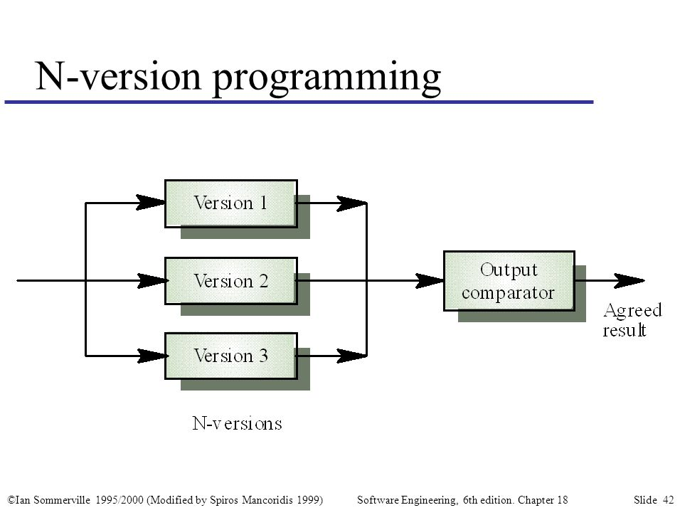 ©Ian Sommerville 1995/2000 (Modified by Spiros Mancoridis 1999) Software Engineering, 6th edition. Chapter 18 Slide 42 N-version programming
