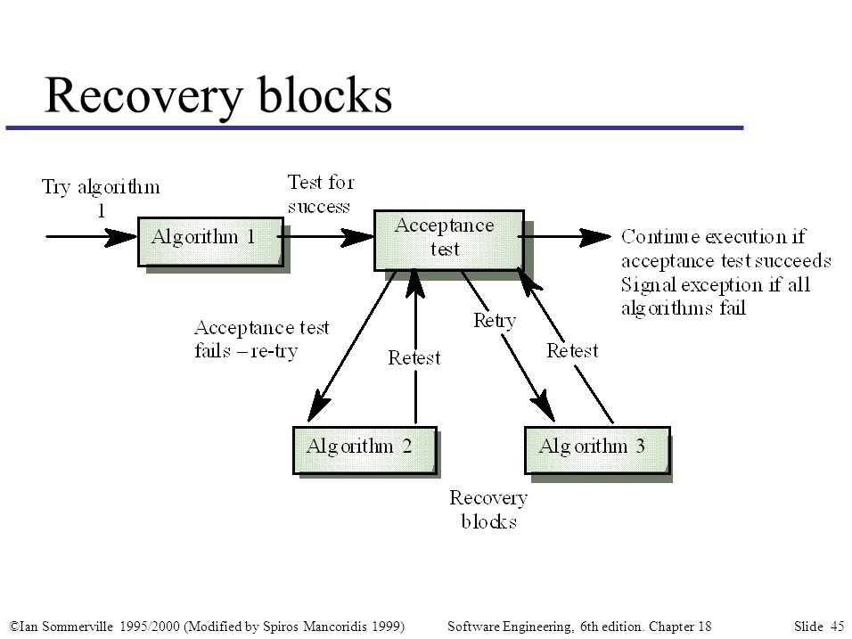 ©Ian Sommerville 1995/2000 (Modified by Spiros Mancoridis 1999) Software Engineering, 6th edition. Chapter 18 Slide 45 Recovery blocks