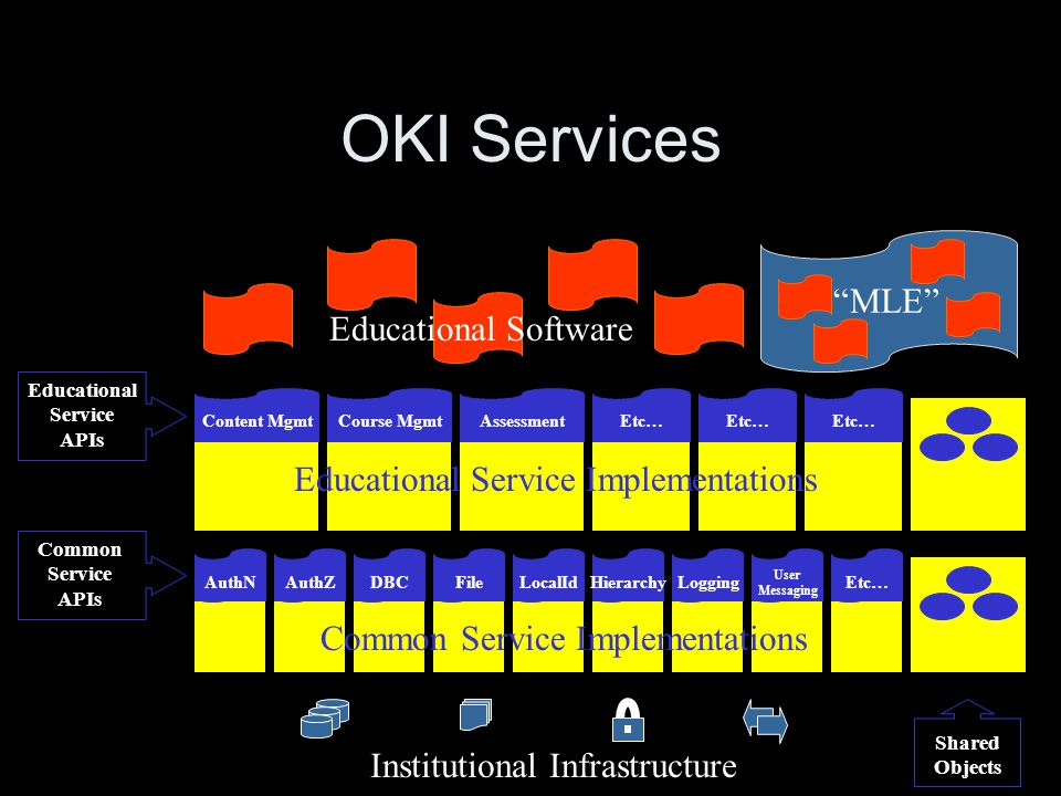 OKI Services Course MgmtContent MgmtAssessment AuthN Etc… LocalIdFileDBCAuthZHierarchy User Messaging LoggingEtc… Shared Objects Educational Service APIs Common Service APIs Educational Service Implementations Common Service Implementations Educational Software MLE Institutional Infrastructure