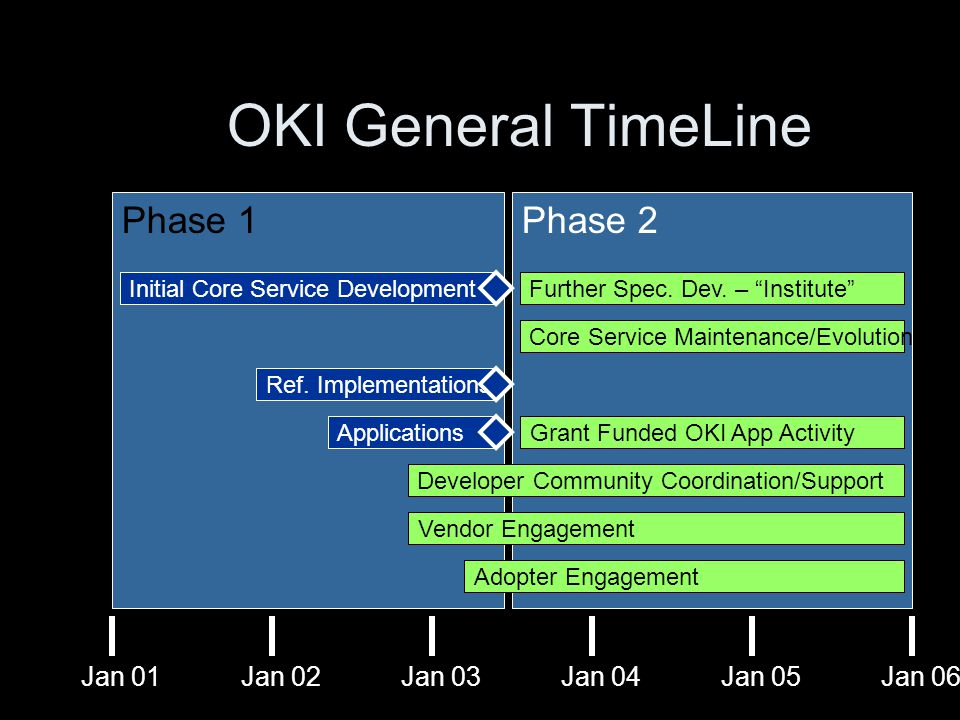 Phase 2Phase 1 OKI General TimeLine Jan 01Jan 02Jan 03Jan 04Jan 05Jan 06 Initial Core Service DevelopmentFurther Spec.