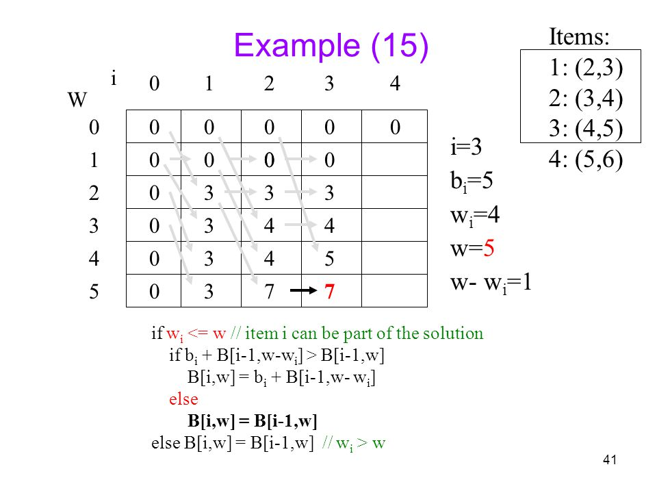 41 Example (15) if w i <= w // item i can be part of the solution if b i + B[i-1,w-w i ] > B[i-1,w] B[i,w] = b i + B[i-1,w- w i ] else B[i,w] = B[i-1,