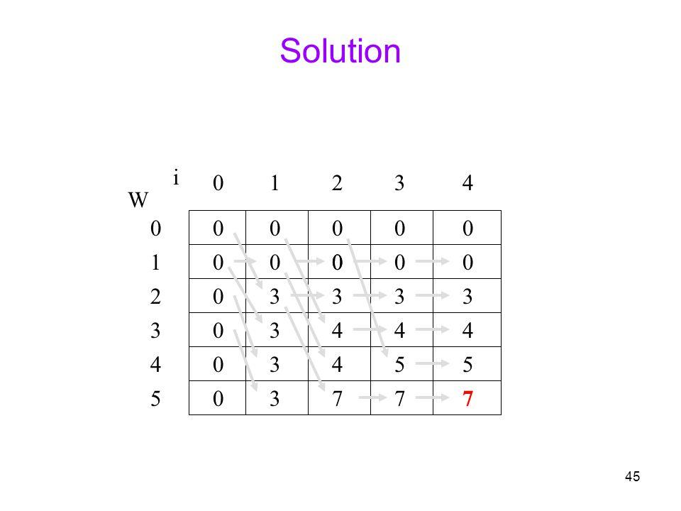 45 Solution 0 0 0 0 0 0 W 0 1 2 3 4 5 i 0123 0000 4 000 3 4 4 7 0 3 4 5 7 0 3 4 5 7 3 3 3 3