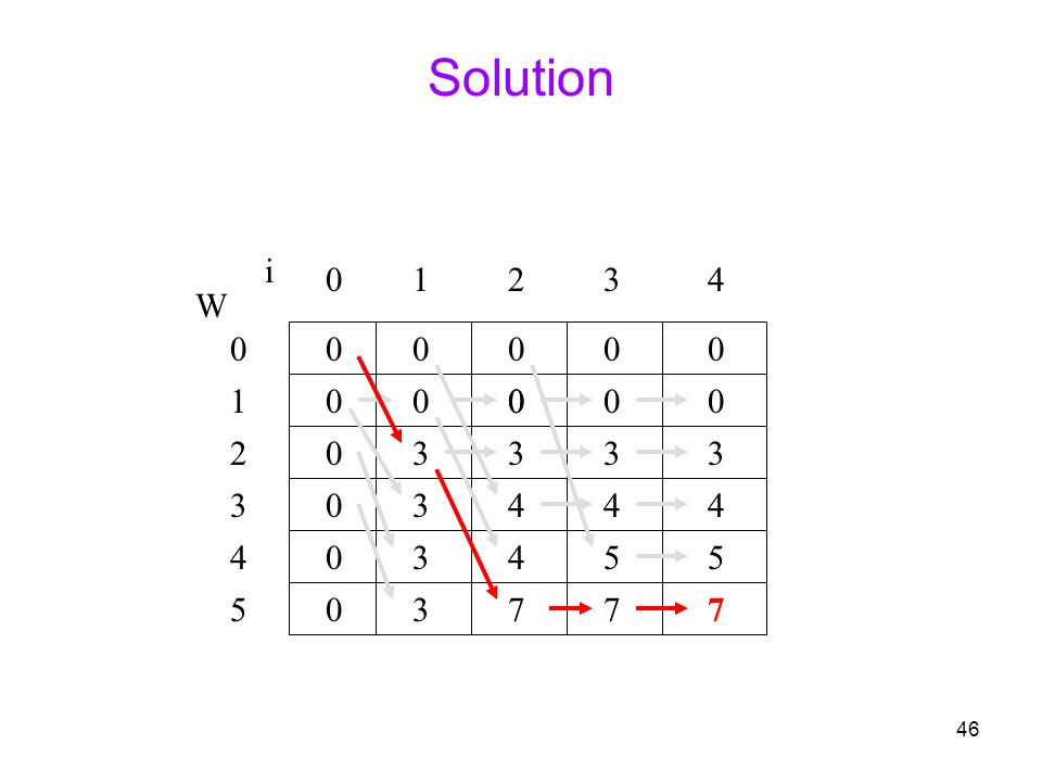 46 Solution 0 0 0 0 0 0 W 0 1 2 3 4 5 i 0123 0000 4 000 3 4 4 7 0 3 4 5 7 0 3 4 5 7 3 3 3 3