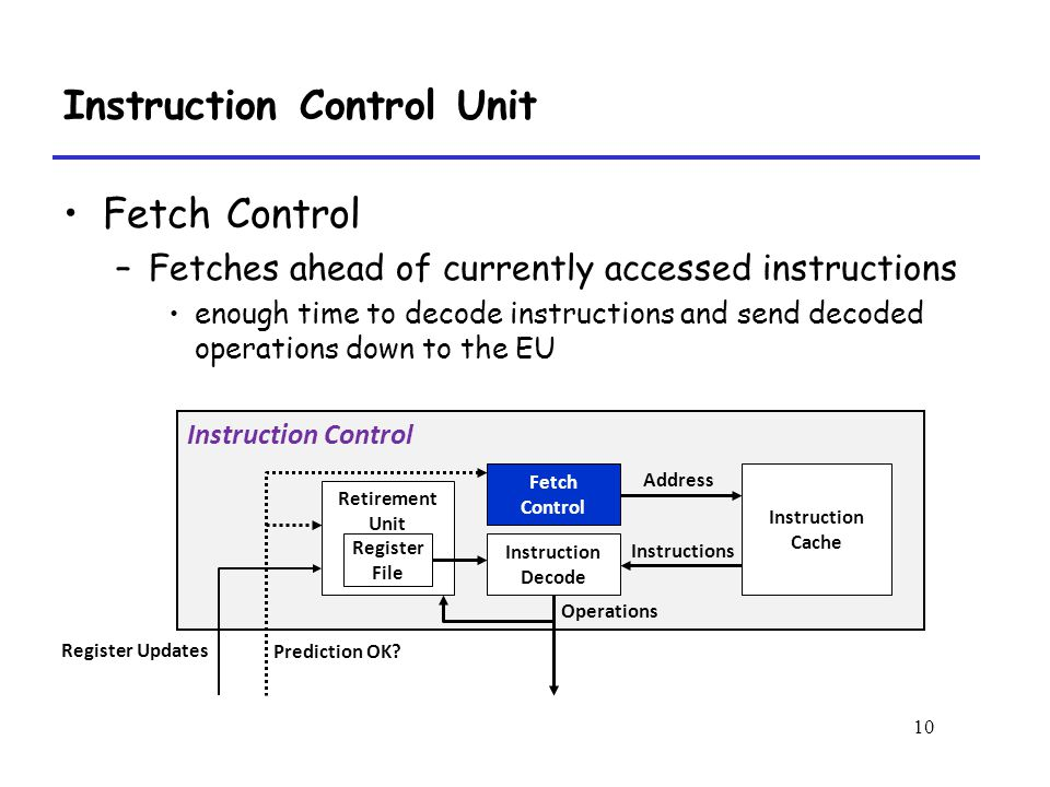 10 Instruction Control Unit Fetch Control –Fetches ahead of currently accessed instructions enough time to decode instructions and send decoded operations down to the EU Instruction Control Instruction Cache Fetch Control Instruction Decode Address Instructions Operations Prediction OK.