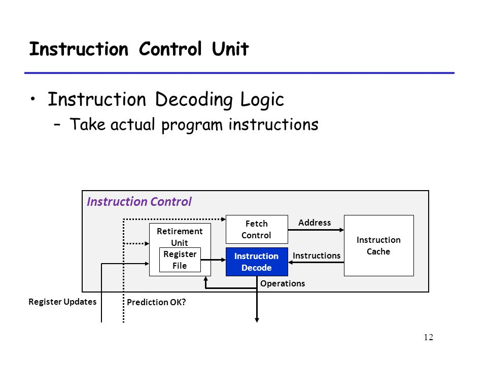 12 Instruction Control Unit Instruction Decoding Logic –Take actual program instructions Instruction Control Instruction Cache Fetch Control Instruction Decode Address Instructions Operations Prediction OK.
