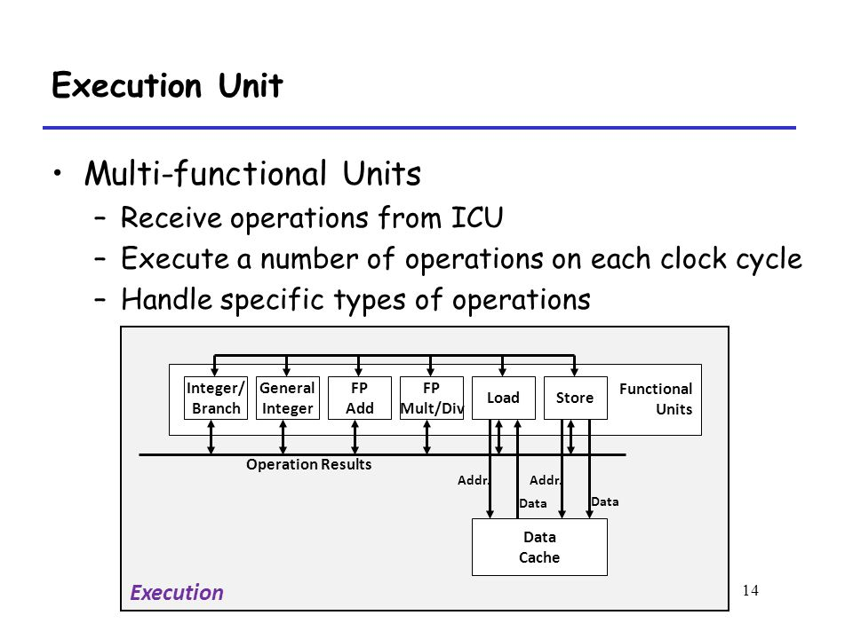 14 Execution Functional Units Integer/ Branch FP Add FP Mult/Div LoadStore Data Cache Data Addr. General Integer Operation Results Multi-functional Un