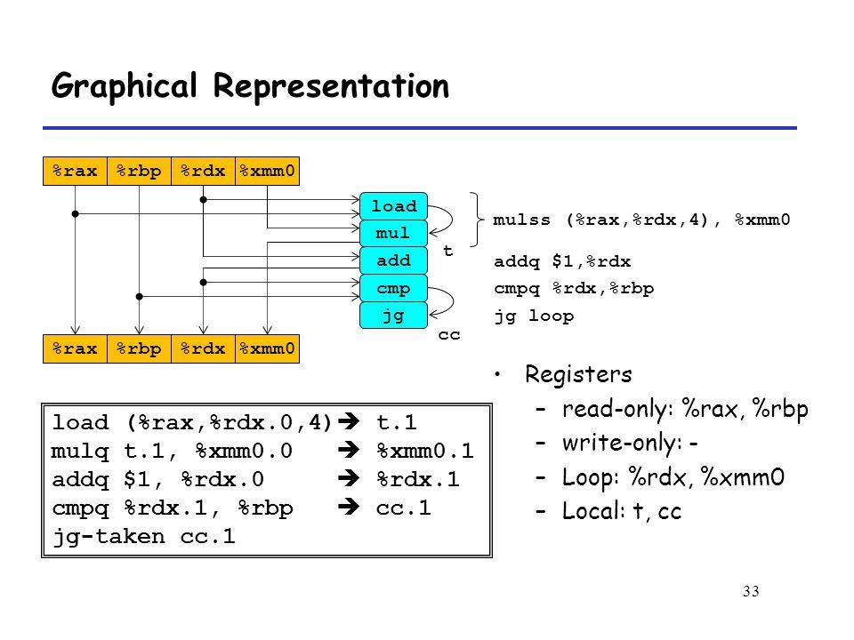 33 Graphical Representation mulss (%rax,%rdx,4), %xmm0 addq $1,%rdx cmpq %rdx,%rbp jg loop load (%rax,%rdx.0,4)  t.1 mulq t.1, %xmm0.0  %xmm0.1 addq $1, %rdx.0  %rdx.1 cmpq %rdx.1, %rbp  cc.1 jg-taken cc.1 Registers –read-only: %rax, %rbp –write-only: - –Loop: %rdx, %xmm0 –Local: t, cc %rax%rbp%rdx%xmm0 %rax%rbp%rdx%xmm0 load mul add cmp jg t cc