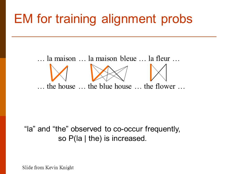 EM for training alignment probs … la maison … la maison bleue … la fleur … … the house … the blue house … the flower … la and the observed to co-occur frequently, so P(la | the) is increased.