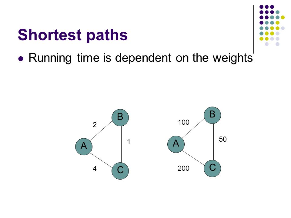 Shortest paths Running time is dependent on the weights A B C 4 1 2 A B C 200 50 100
